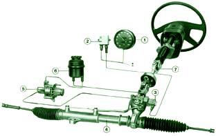 гибкий почему вытекает жидкость из насоса гур авто урал или