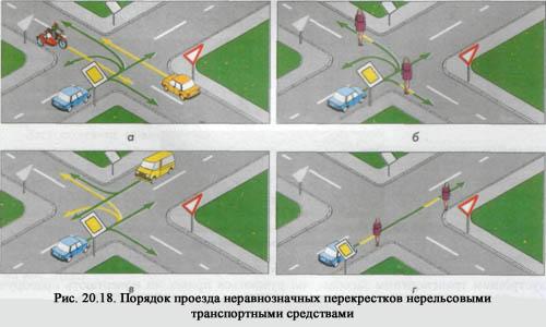 Разворот на нерегулируемом перекрестке неравнозначных дорог