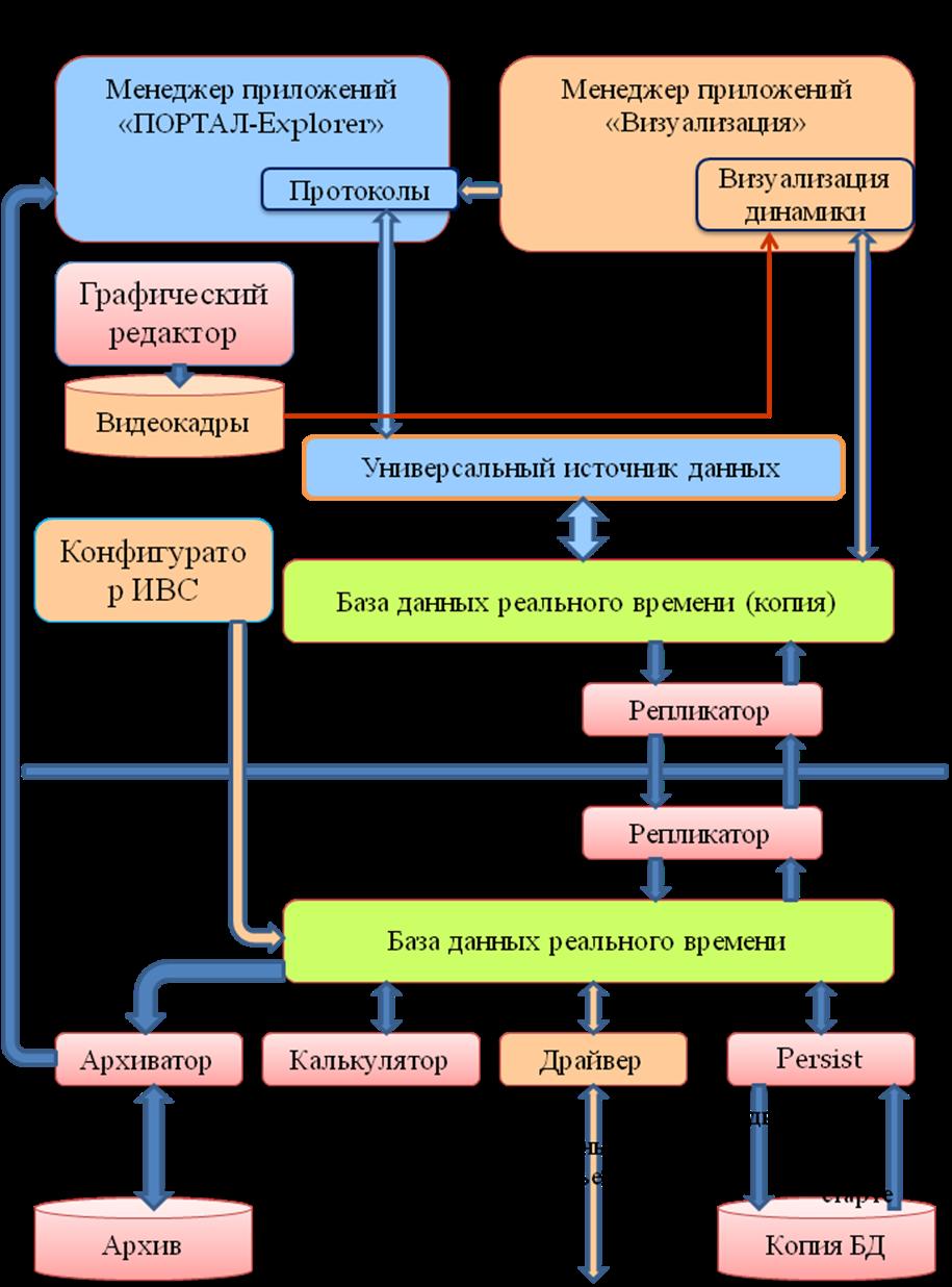 Принципиальная структурная схема компьютера