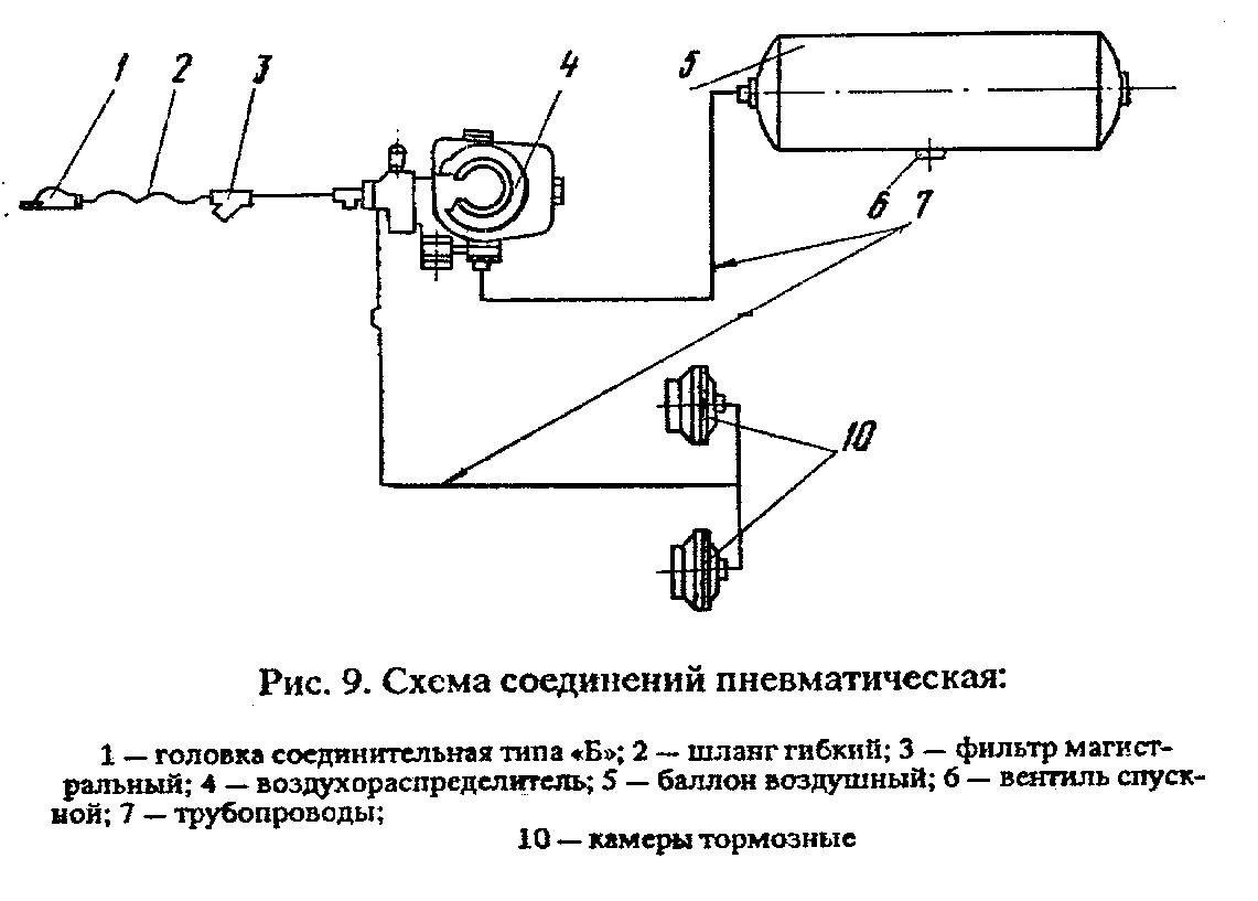 Схема тормозов прицепа 2 птс 4