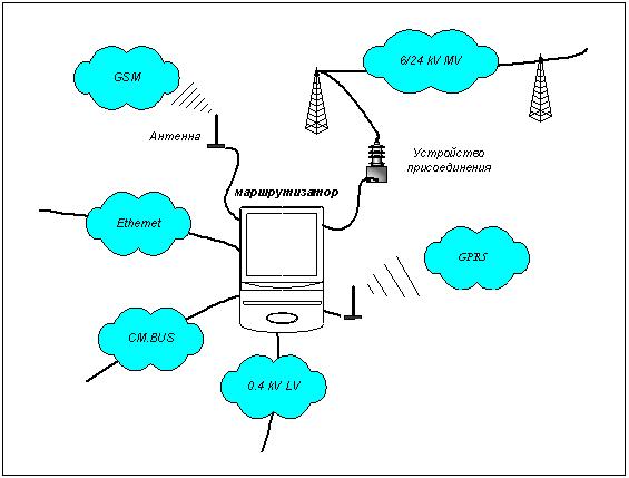 Схема подключения маршрутизатора rtr 512