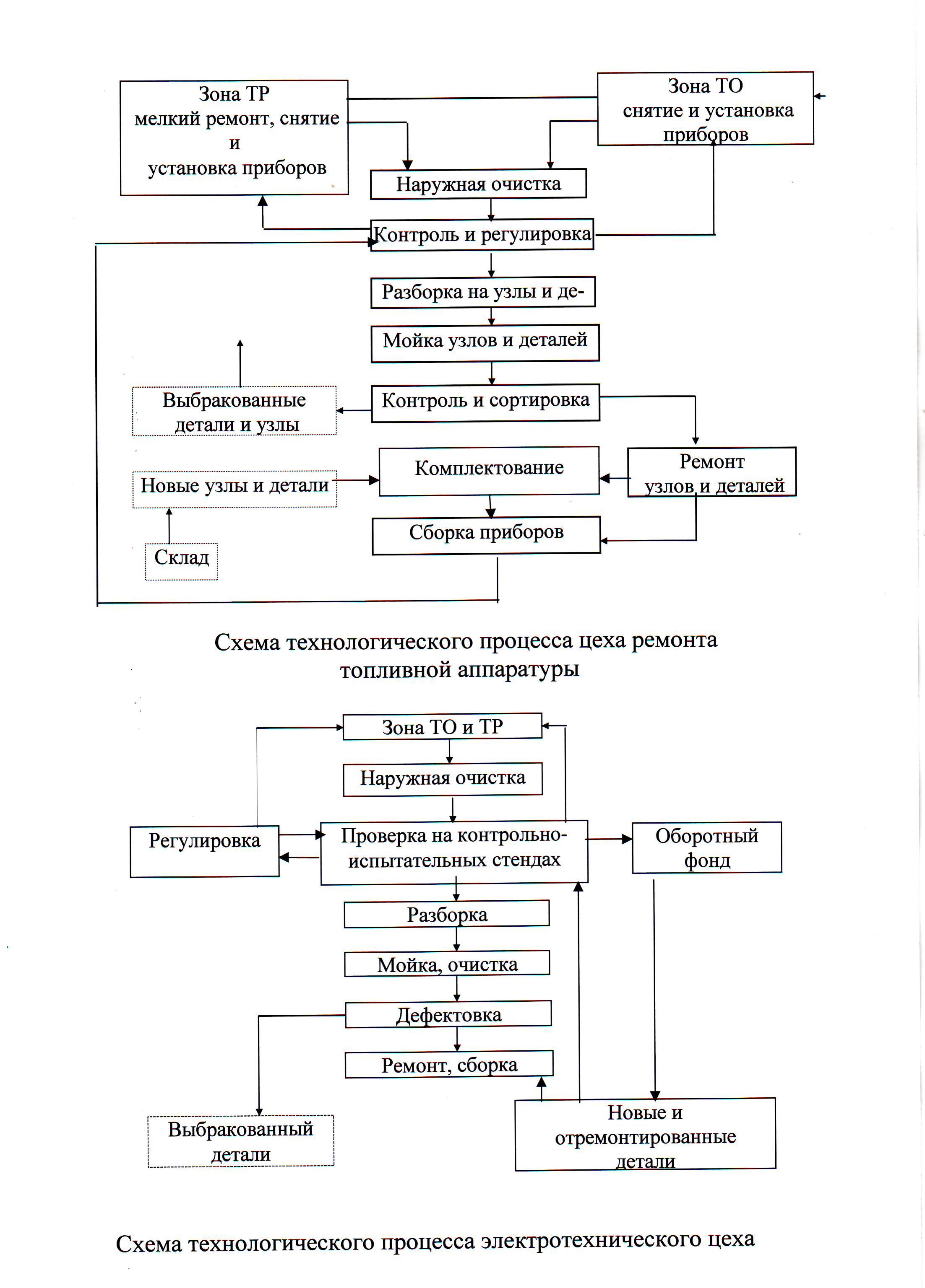 Схема технологического процесса на ремонтном участке участка