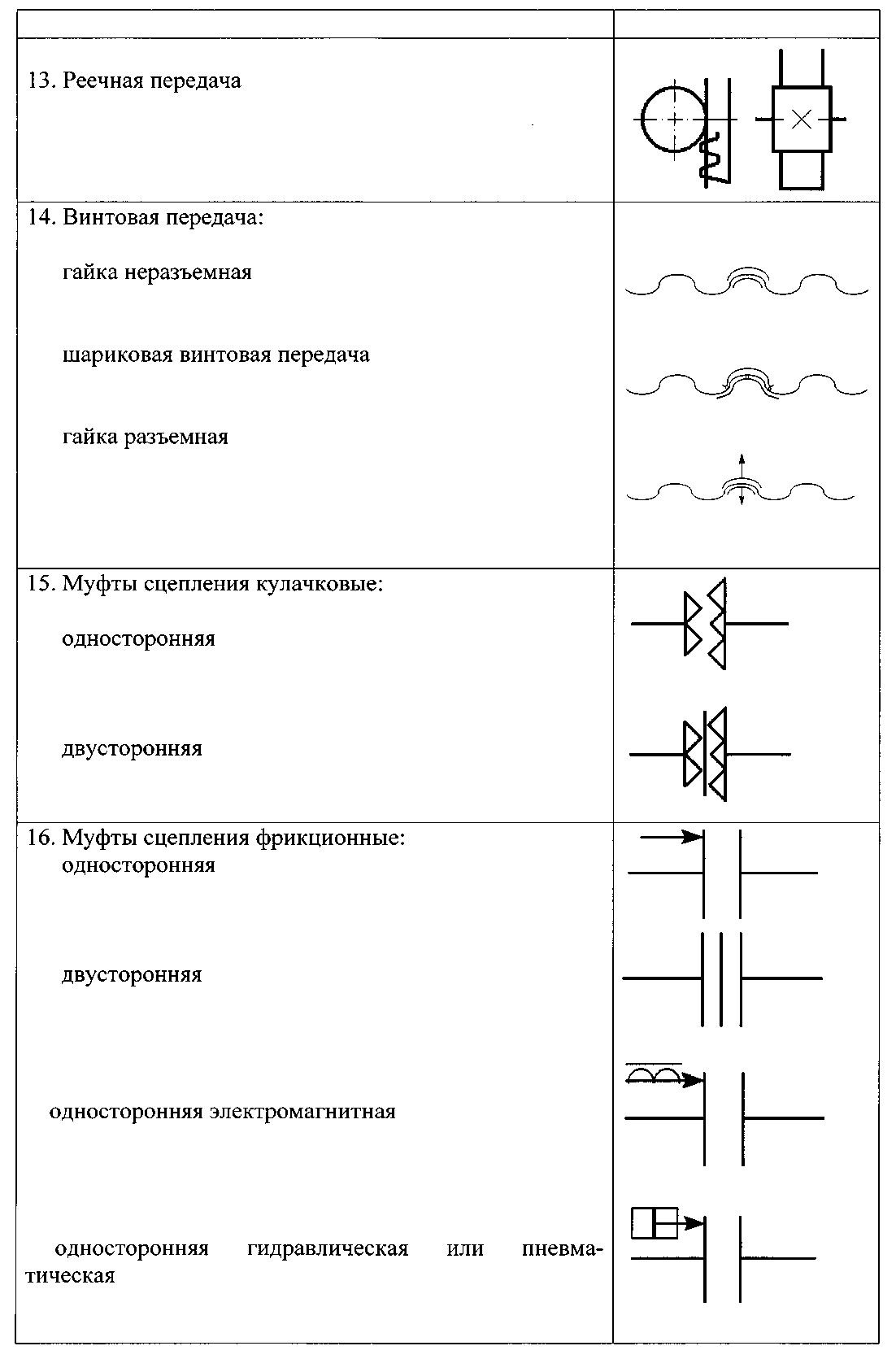Условные обозначения на кинематической схеме станка