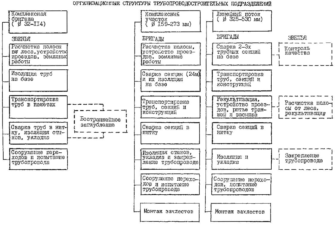 Организационно-технологические схемы выполнения работ