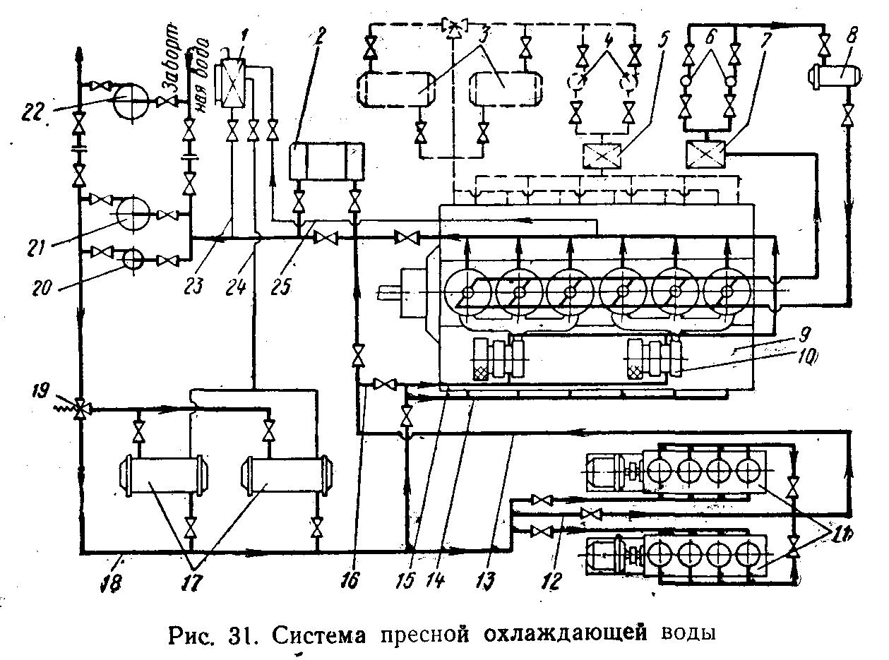 Система охлаждения двигателя дизельного двигателя схема