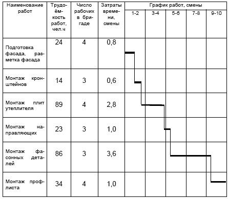 План график курсового проекта 5892