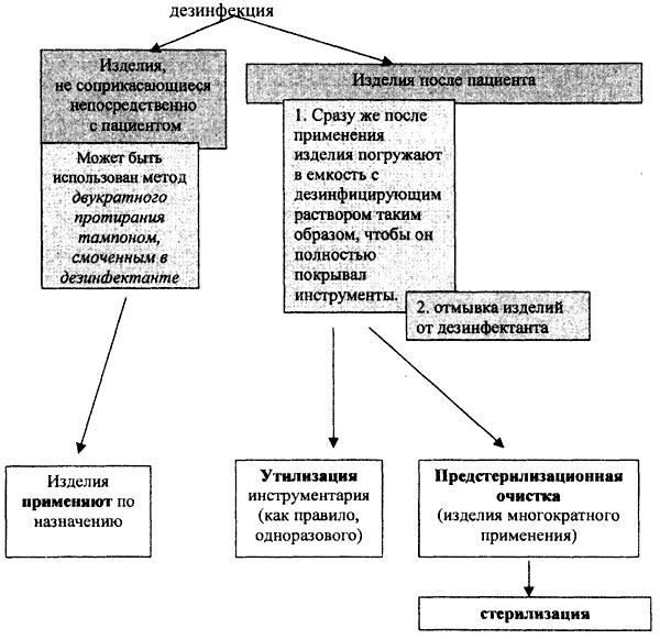 этапы обработки инструментария схема